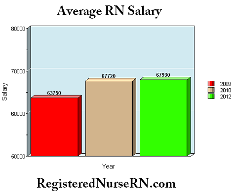 salary of a nurse – applecool, Human body
